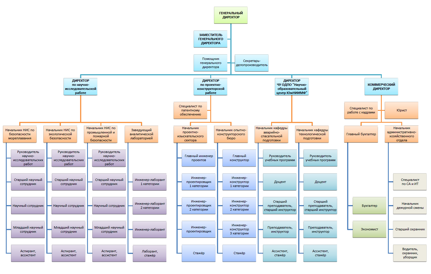 structure in five Example of organizational chart seeking a solution for maximizing the efficiencies throughout the organizational structure how to make an organizational chart.